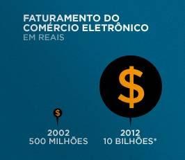 Faturamento do Comércio Eletrônico no Brasil