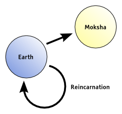 an introduction to the hindu concept of salvation moksha Hindus believe that the soul passes through a cycle of successive lives and its   moksha is the end of the death and rebirth cycle and is classed as the fourth   some practices and beliefs may not be common to all hindus as.