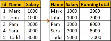 range clause vs rows clause in sql server