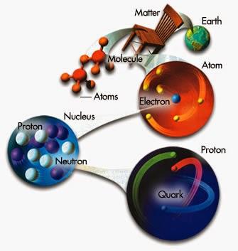 atoms to molecules