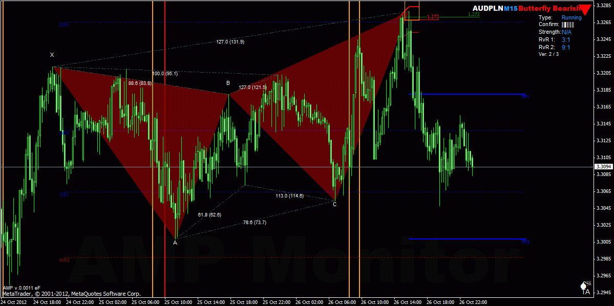Harmonic trading patterns and indicators