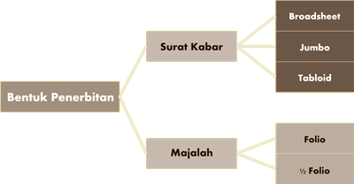 Bentuk penerbitan berkala yang terbit di Indonesia