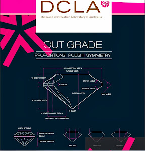 DCLA Proportion grading system.