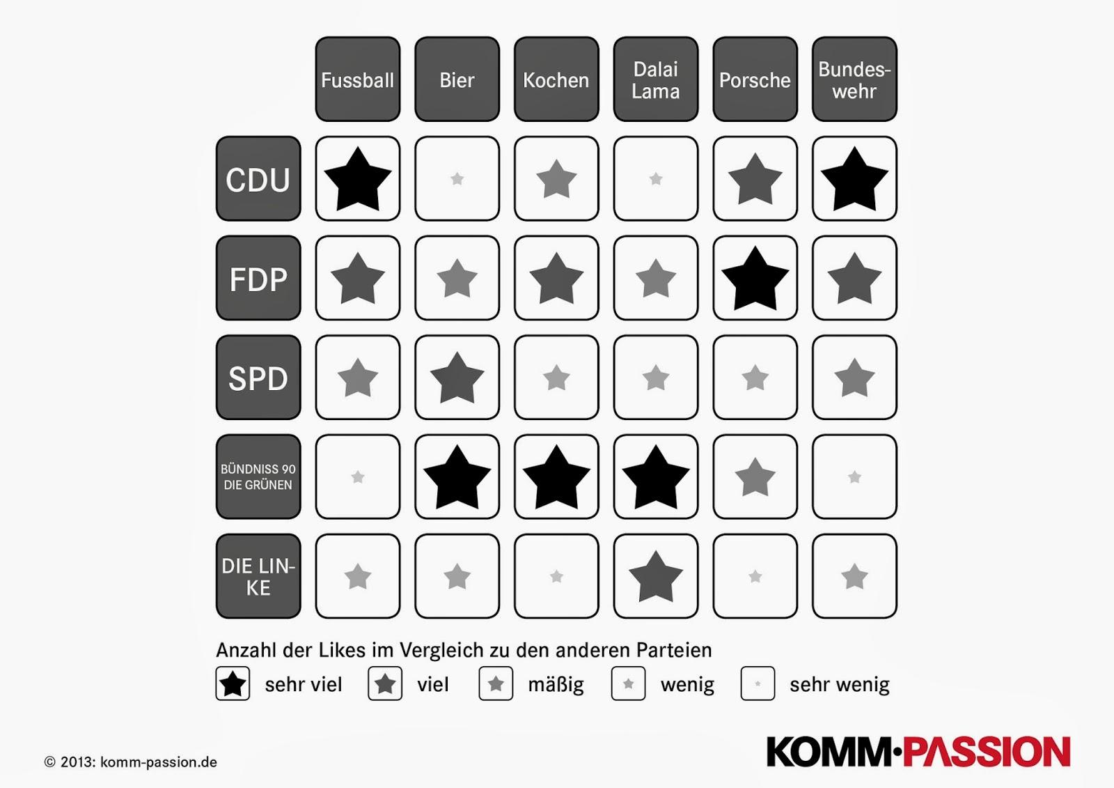 Matrix-Grafik mit Überschneidungen bestimmter Themen mit Parteien