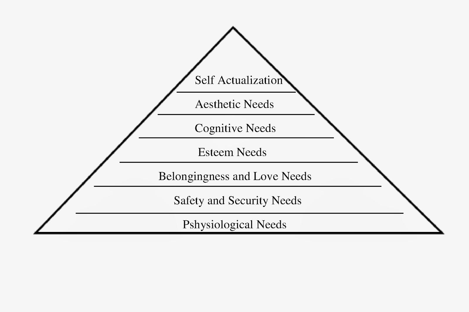 kebutuhan menurut maslow Menurut maslow, adanya hierarki kebutuhan tersebut didorong oleh dua kekuatan, yaitu motivasi kekurangan dan motivasi perkembangan atau pertumbuhan.