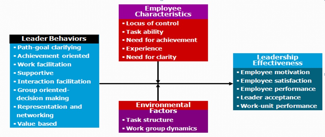leadership and management theories path goal leadership theory what is the path goal leadership theory
