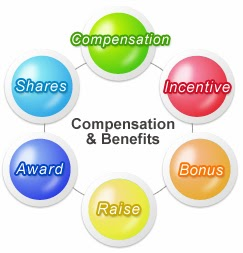components of compensation paid to employees essay Accomplish more with fewer employees calls for effective employee compensation system, the focus (eg, health care, retirement, paid vacation.