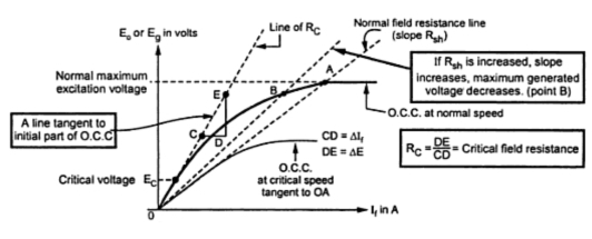 Critical field resistance in dc shunt generator your critical field resistance in dc shunt generator sciox Images