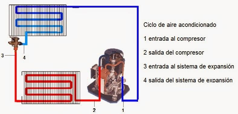 Diagrama de temperatura y presion en aire acondicionado for Temperatura de salida de aire acondicionado split