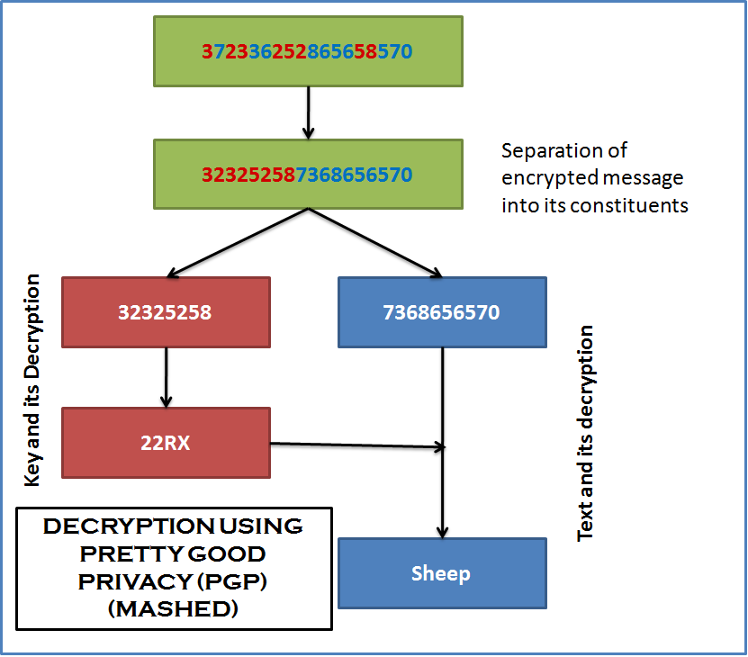 DECRYPTION USING PRETTY GOOD PRIVACY (PGP)