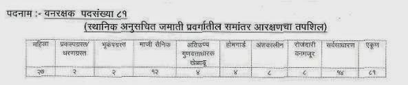 Van Rakshak Bharti 2015 Post Details