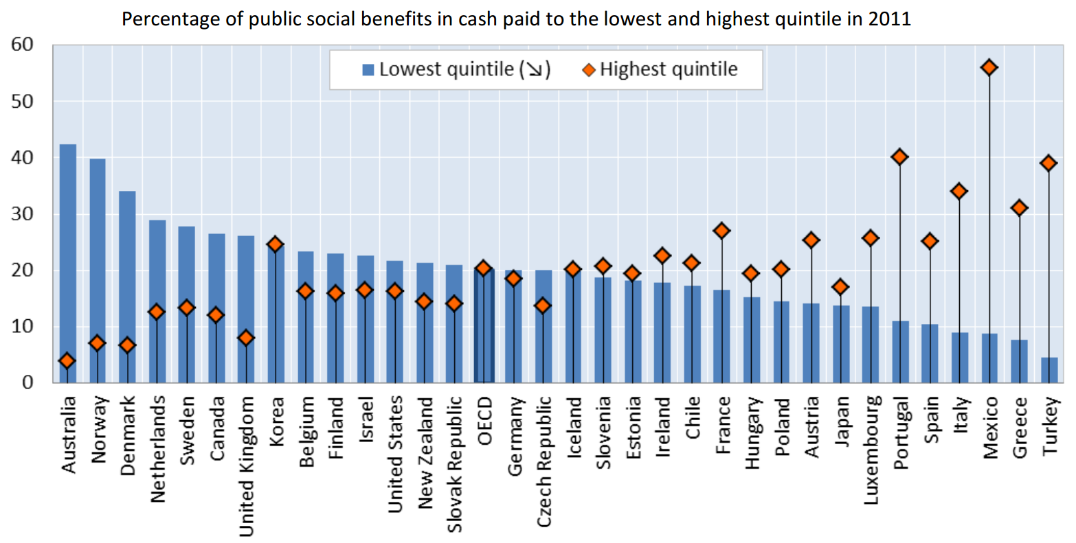 thinking out aloud ethos and the welfare state i was struck by the graph adjacent covering specifically paid in cash benefits which indicates that anglo dutch and scandinavian welfare states are