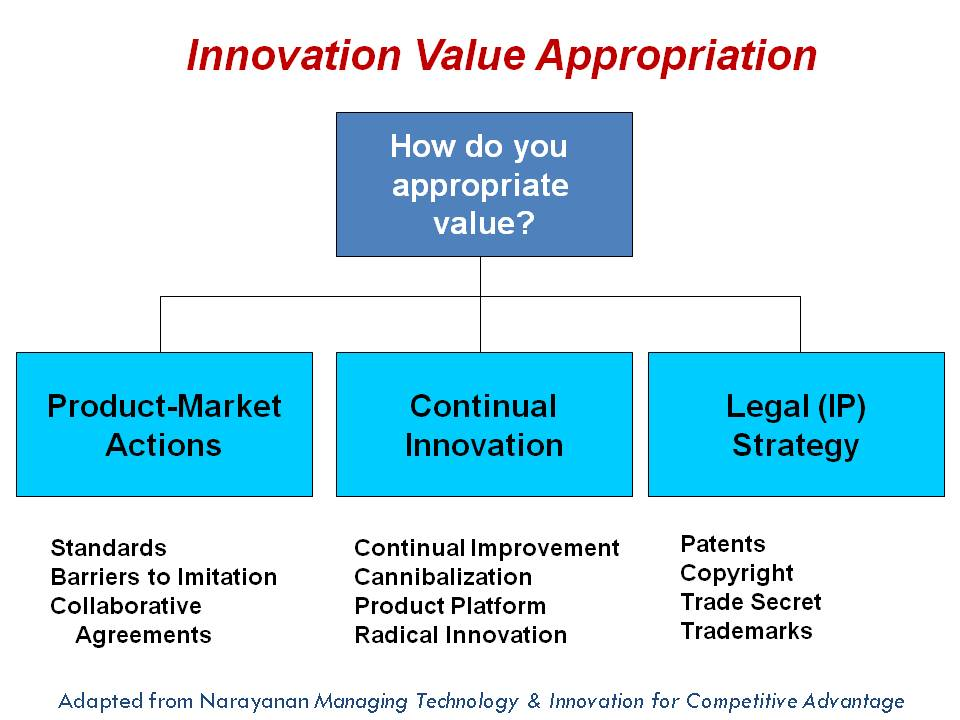 value appropriation What is 'appropriation' this is important in figuring out whether a company uses cash in order to build shareholder value or whether the company's frivolous use.