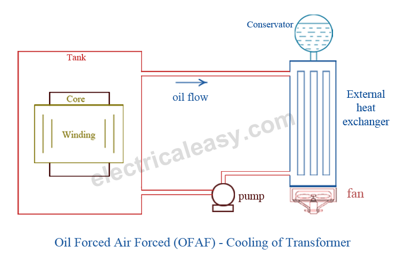 Cooling of transformer - Oil Forced Air Forced - OFAF