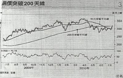銅價 2009.7-2010.7