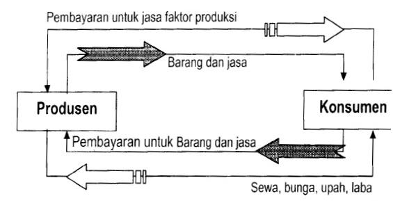 Perekonomian dua tiga dan empat sektor ekspor dan impor indonesia rabu 20 november 2013 ccuart Choice Image