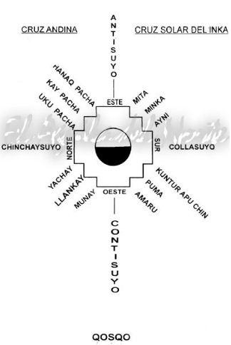 REVISTA DIGITAL APUNTES DE ARQUITECTURA La Chacana la cruz