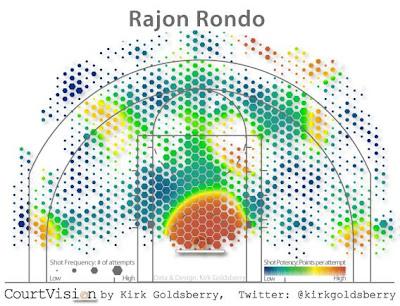 Rajon Rondo's shots from 2006-2001