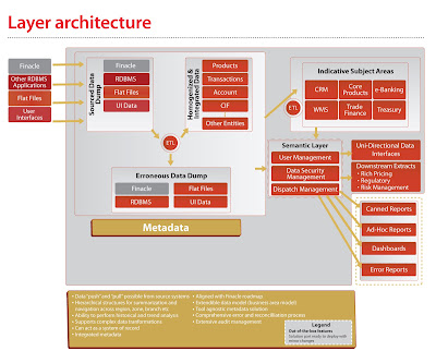 Finacle banking software user manual for Layer 7 architecture