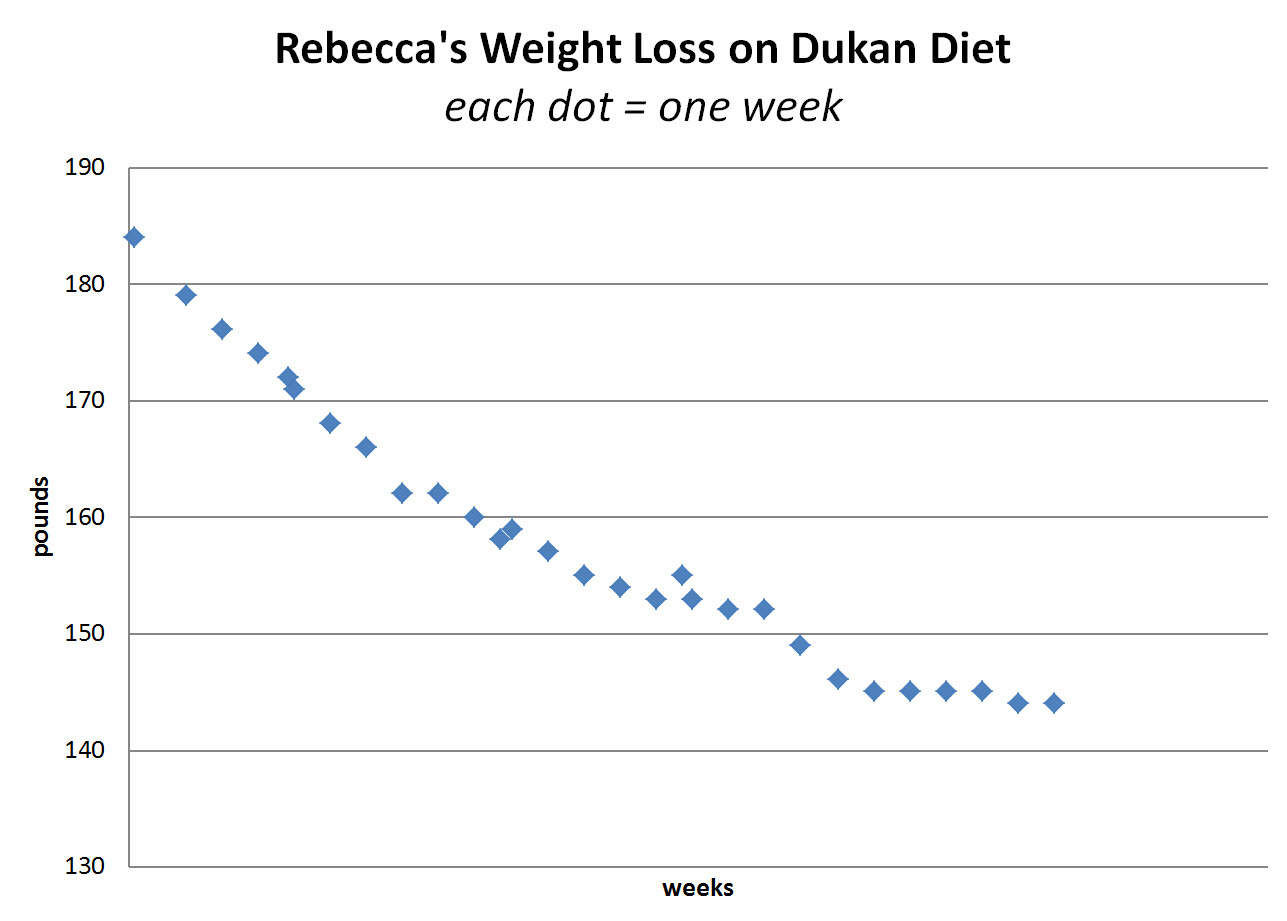 Artybecca artybecca on dukan diet fantastic results here is what my chart looked like from june 16 2011 to 28 weeks and 40 lbs later each dot is one week nvjuhfo Choice Image