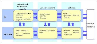 Estrategia Europea de Ciberseguridad