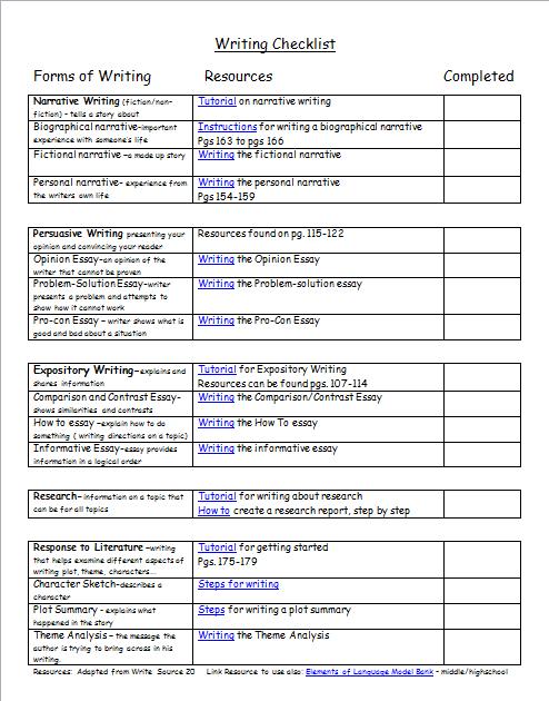 Checklist for informative essay