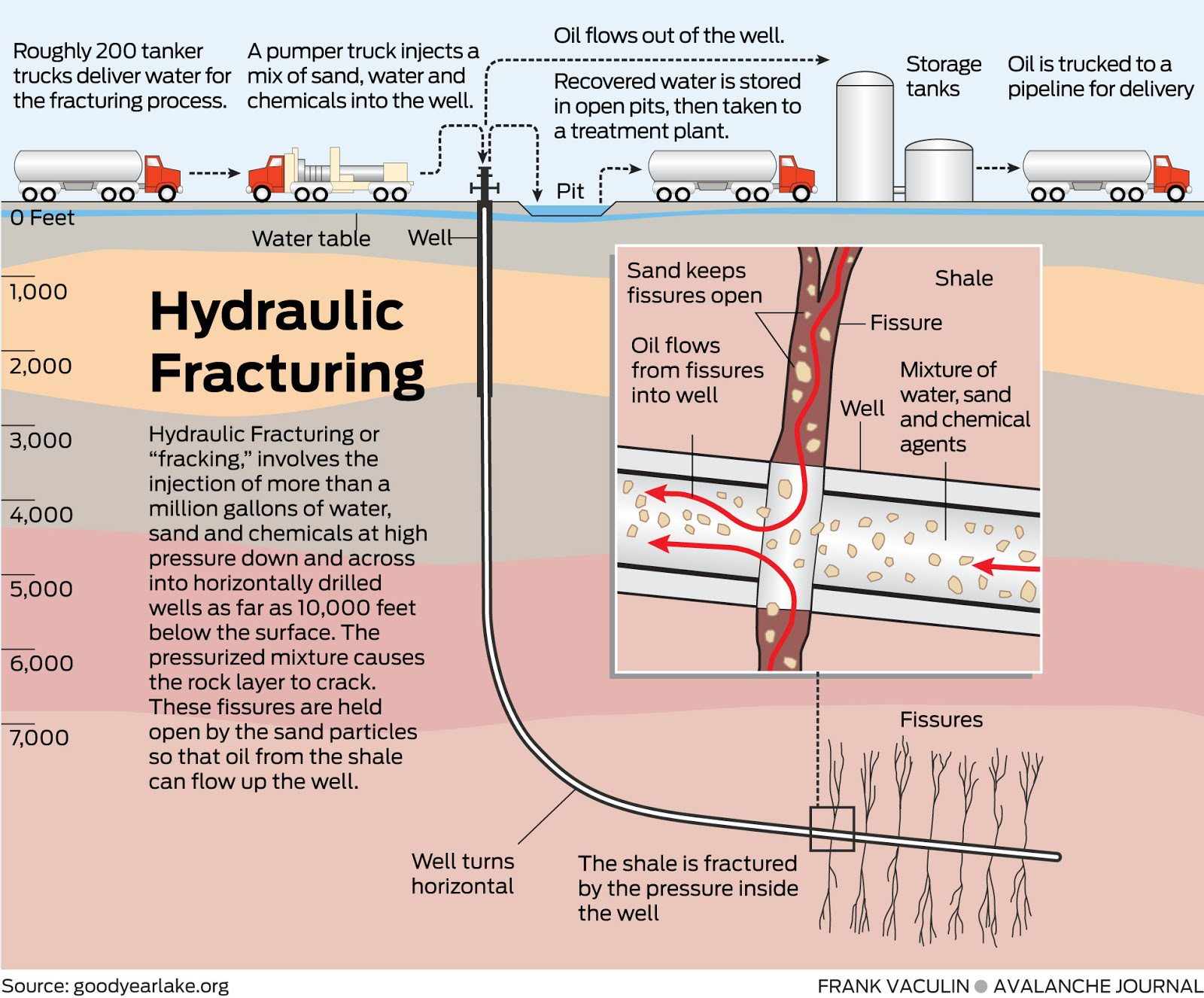 hydraulic fracturing 4 essay For the third year in a row, a bill to allow the controversial practice passes the   south florida, home to one of the country's most fragile water.