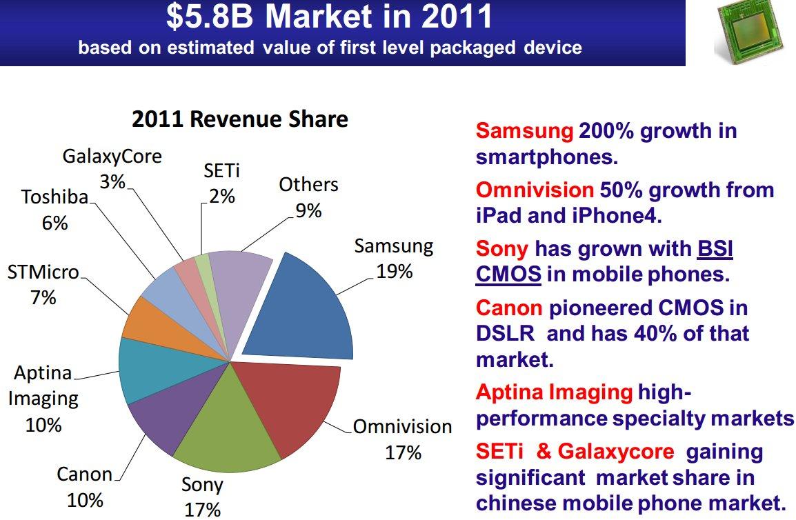 Image Sensors World October 2012