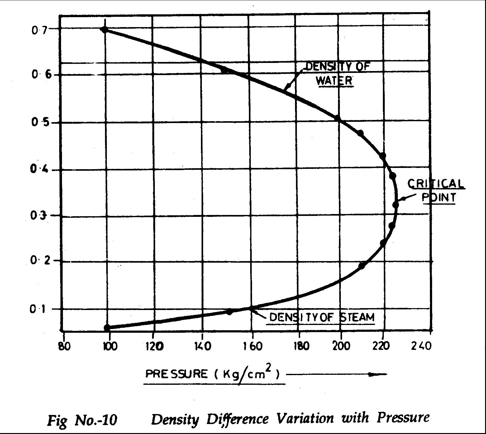 Main Turbine Steam Turbine Theory