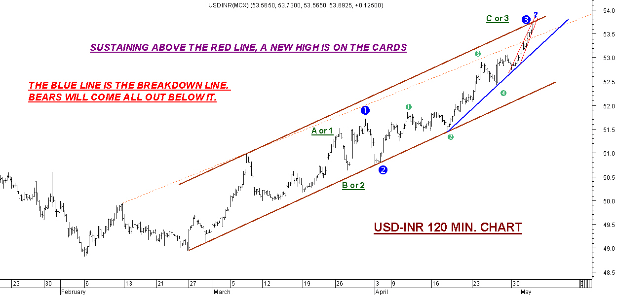 Forex inr news