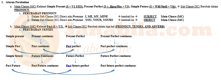 Gambar Aturan Perubahan Pada Direct indirect Speech