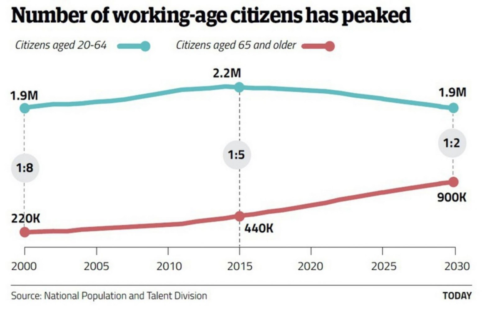 ageing population and how it effects In this lesson, we will look at how elderly people, as a demographic population, influence the way society functions elderly people can cause.