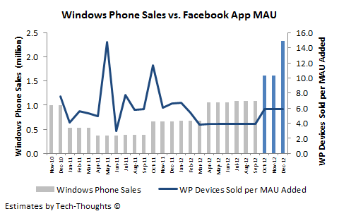 Windows Phone Sales vs. Facebook App MAU
