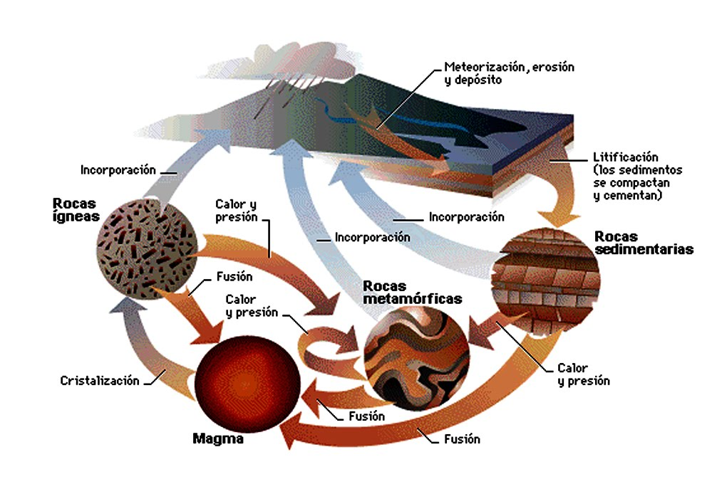 Sapere aude factores externos del relieve for Marmol clasificacion