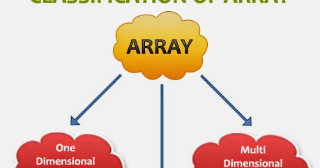 how to create a 2d integer array in java