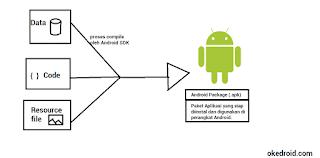 Apa Fundamental dari sebuah Aplikasi Android?