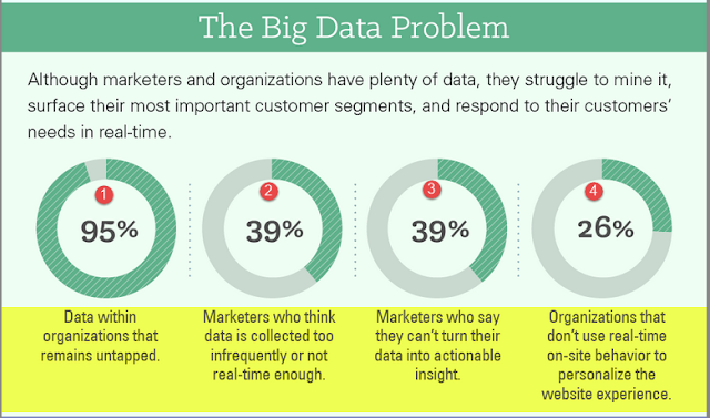 the state of big data