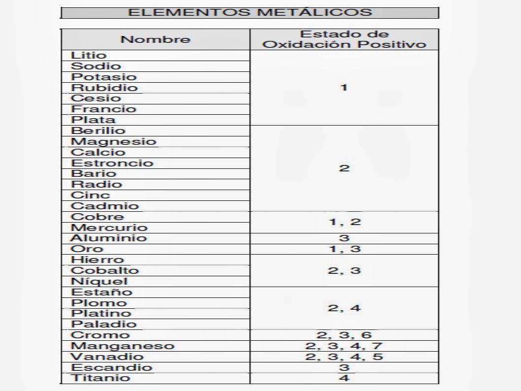 Clases de qumica estados de oxidacin ms habituales de los estados de oxidacin ms habituales de los elementos qumicos metales urtaz Choice Image