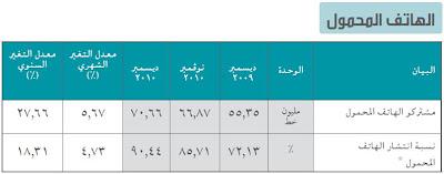 انتشار الهاتف المحمول في مصر