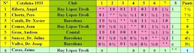 Clasificación final del V Campeonato de Cataluña de Ajedrez 1933