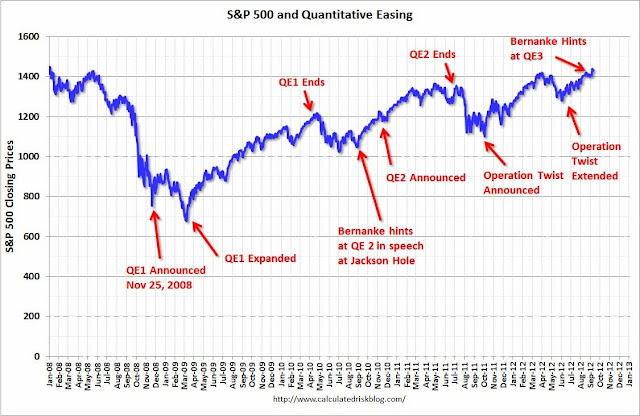 Evidence That The Fed Prints For Wall Street - S&P and QE
