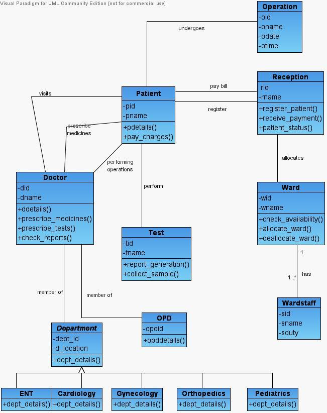 uml diagrams for hospital management system   programs and notes    class diagram for hospital management uml