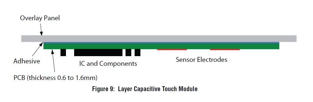 PCB LAYOUT AUTHORITY: Touch Sensor PCB and Layout