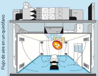 Enfermeria medico quirurgica flujo de aire de un quirofano for Cuarto quirurgico