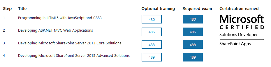 Sharepoint Daily: Microsoft Sharepoint Certification – Benefits for ...
