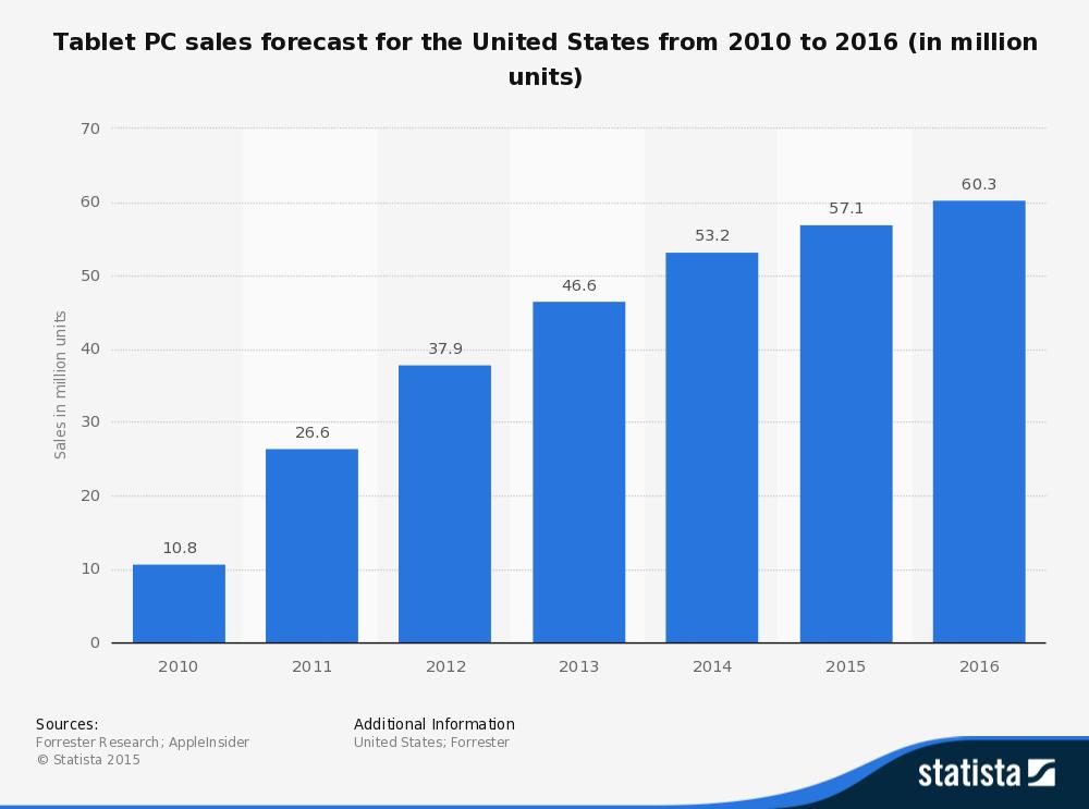 The   tablet economy