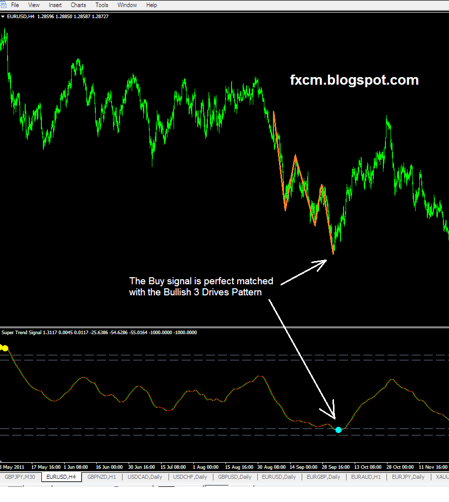 3 drives pattern forex