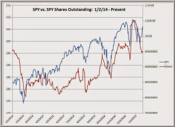 Stock options shares outstanding