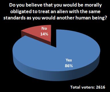 alien poll