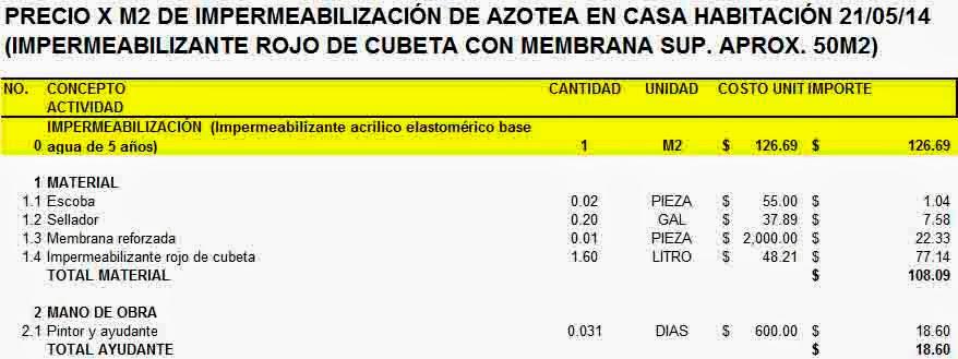 C anto cuesta precio unitario por metro cuadrado de for Precio por metro cuadrado de pintura